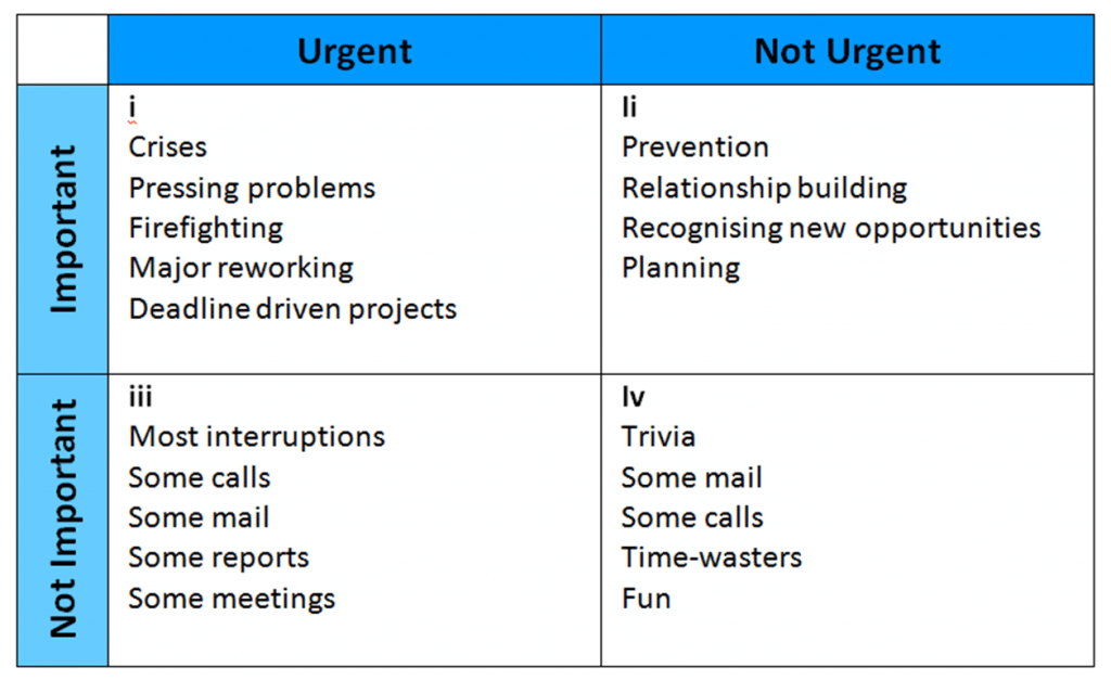 Stephen Covey task analysis matrix - time management strategies for increasing productivity